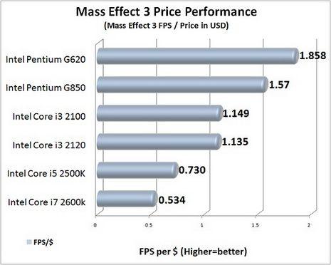 Escalado de rendimiento de Radeon HD 7950 con 6 CPUs Intel distintas 34
