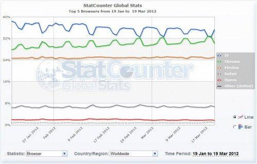 Chrome fue el navegador más utilizado del mundo el pasado domingo, 18 de marzo 38