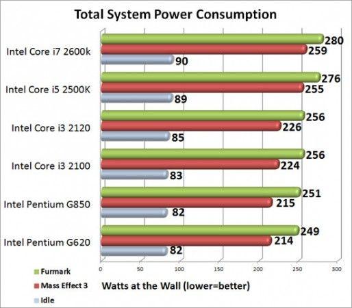 Escalado de rendimiento de Radeon HD 7950 con 6 CPUs Intel distintas 33