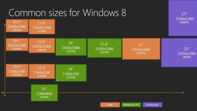 """Windows 8 está preparado para pantallas y resoluciones """"Retina Display"""" 27"""