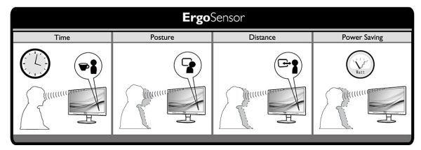 Philips ErgoSensor, monitor que corrige tu postura al trabajar 29