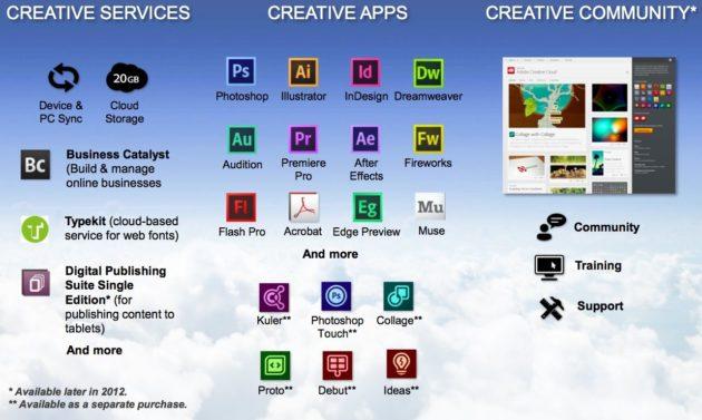 Adobe Creative Cloud, todo CS6 y más disponible vía suscripción mensual 28