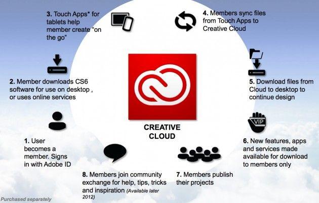 Adobe Creative Cloud, todo CS6 y más disponible vía suscripción mensual 29