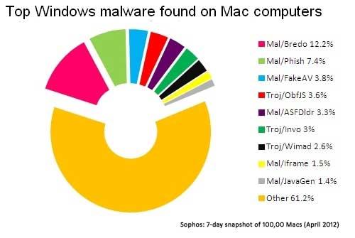 El 20% de Macs están infectados con virus Windows 31