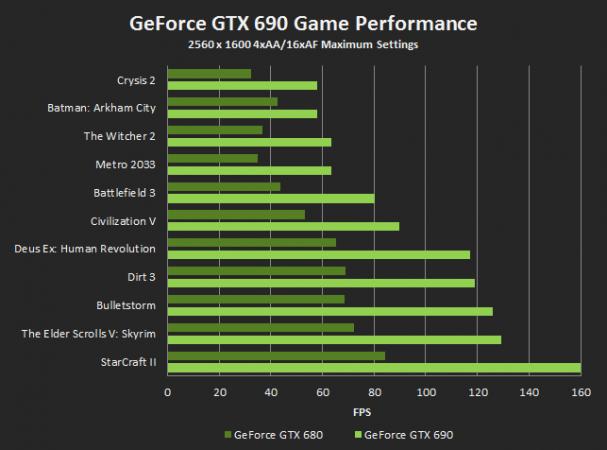 NVIDIA GTX 690, la gráfica más potente y cara del mercado 32