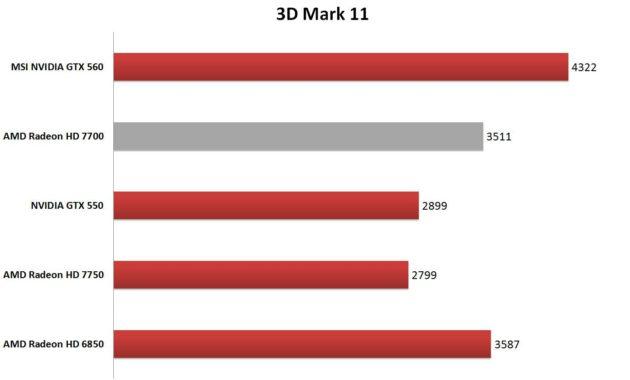 Análisis AMD Radeon HD 7700 33