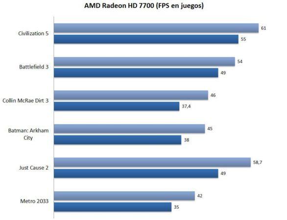 Análisis AMD Radeon HD 7700 34