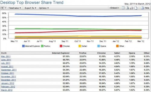 Cambia la tendencia: la cuota de Internet Explorer sube, la de Chrome baja 30