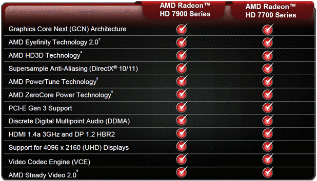 Análisis AMD Radeon HD 7700 32