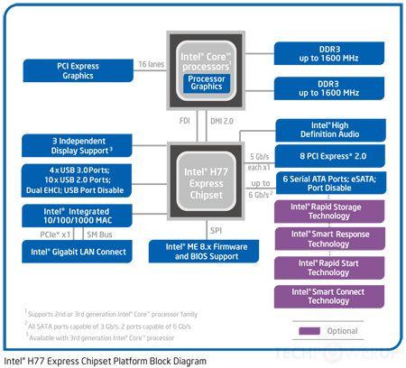 Chipset Intel serie 7, lanzamiento 32