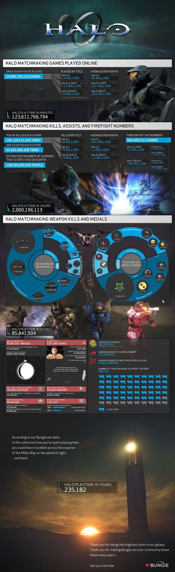 Las estadísiticas de Halo, 8 años de juego 32