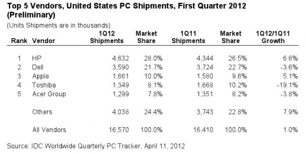 HP sigue superando a Apple en ventas de PCs (los iPads no cuentan) 30