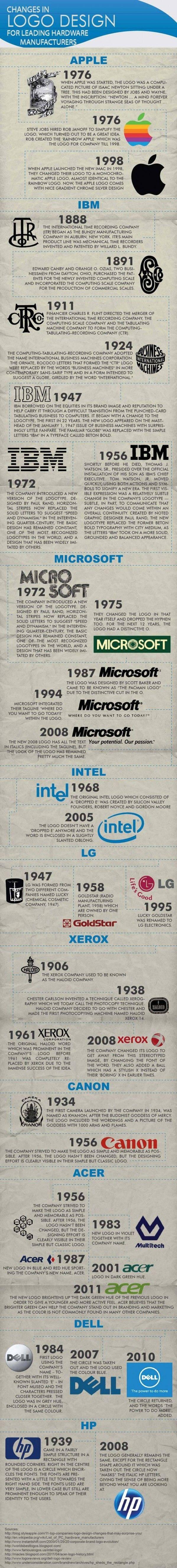 Infografía sobre la evolución de los logos de las compañías tecnológicas 30