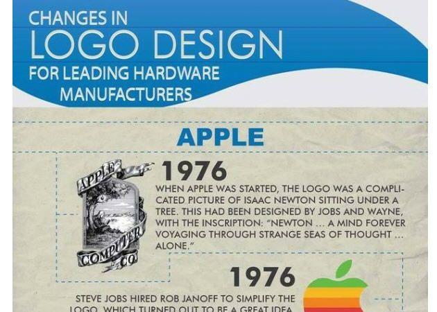 Infografía sobre la evolución de los logos de las compañías tecnológicas 29