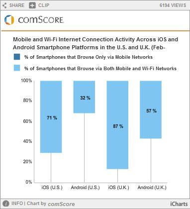 El 70% de los usuarios de Android en EE.UU. nunca usan WiFi 30