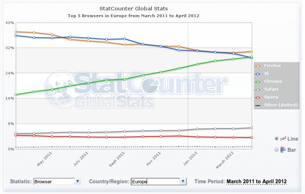 Chrome supera a IE en Europa 28