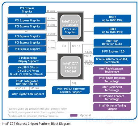 Chipset Intel serie 7, lanzamiento 31
