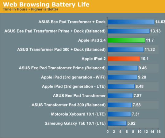 Autonomía iPad 2 Apple A5 32nm