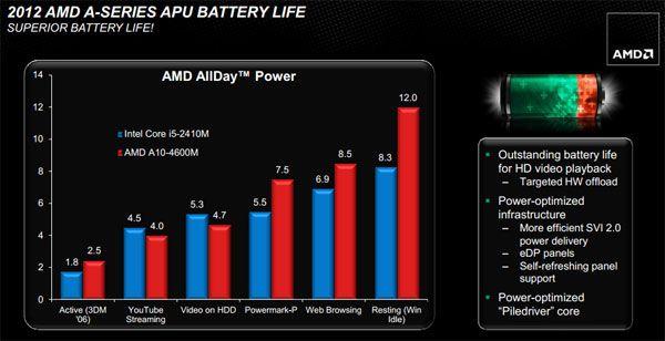 Llega Trinity, segunda generación de APUs AMD 37