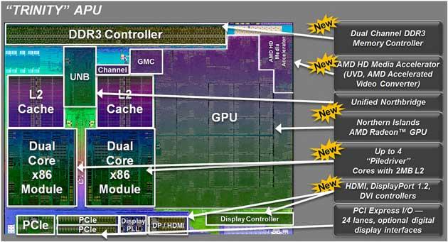Llega Trinity, segunda generación de APUs AMD 36