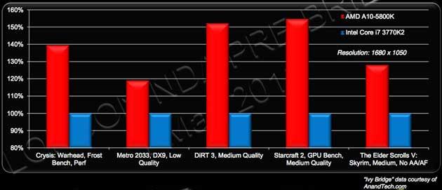 Llega Trinity, segunda generación de APUs AMD 38