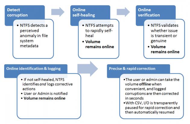 Windows 8 mejora notablemente el tiempo de la gestión de errores en volúmenes NTFS 39
