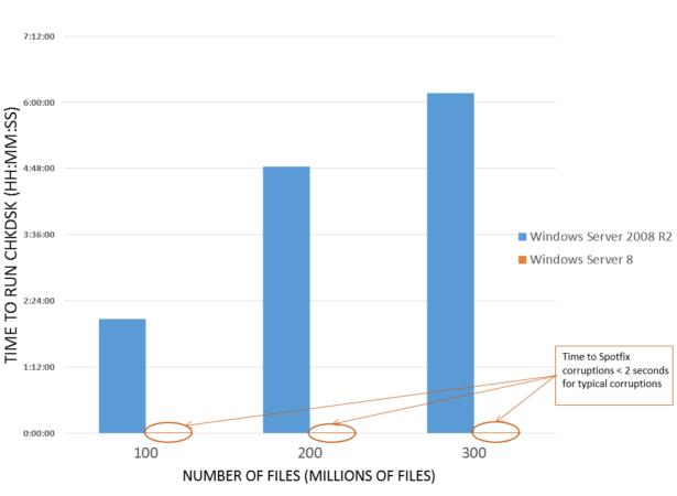 Windows 8 mejora notablemente el tiempo de la gestión de errores en volúmenes NTFS 40