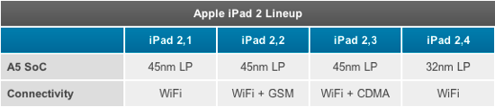 Apple vende un iPad 2 con micro A5 de 32nm y menor consumo energético