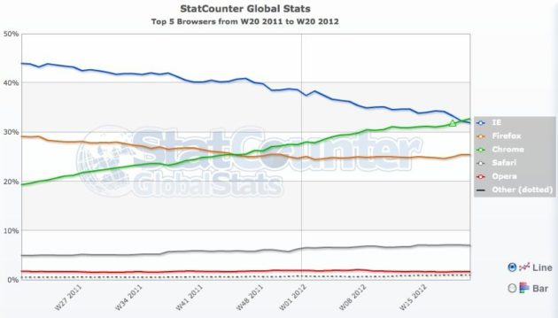 Chrome, por encima de Internet Explorer en cuota de mercado 27
