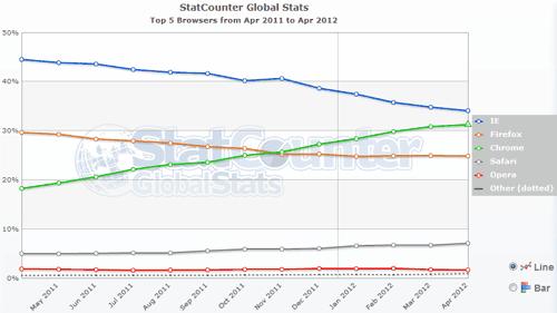Internet Explorer vuelve a la cima de los navegadores, Chrome hacía trampa en StatCounter 35