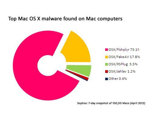 Un estudio refleja que 1 de cada 5 Macs hospeda malware Windows 29