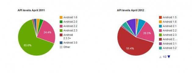 Android, un sistema operativo para gobernarlos a todos 32