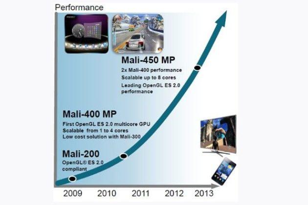 ARM anuncia Mali 450, GPU de 8 núcleos 29