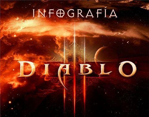 La evolución de Diablo hasta Diablo III en una infografía en español 30