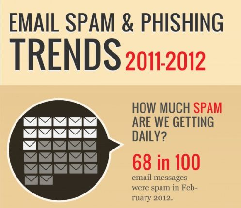 Tendencias Spam & Phising 2011-2012