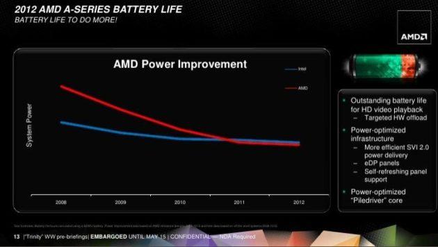 AMD presenta la nueva plataforma APUs Serie E 2012 30