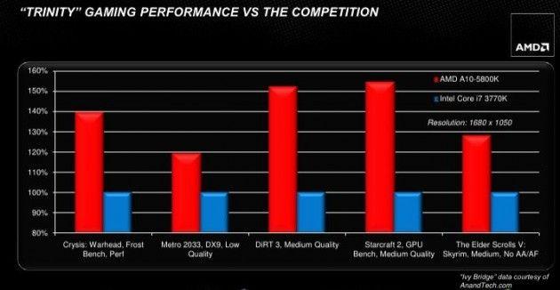 AMD presenta la nueva plataforma APUs Serie E 2012 31
