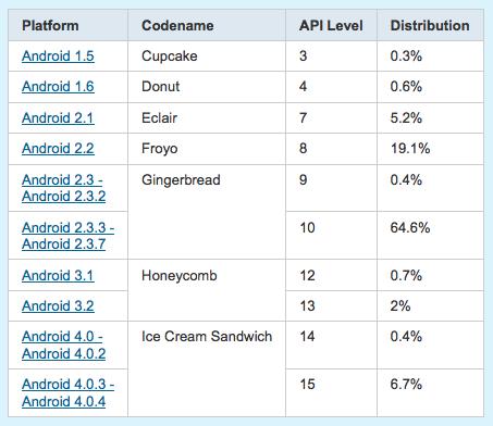 android-platform-chart