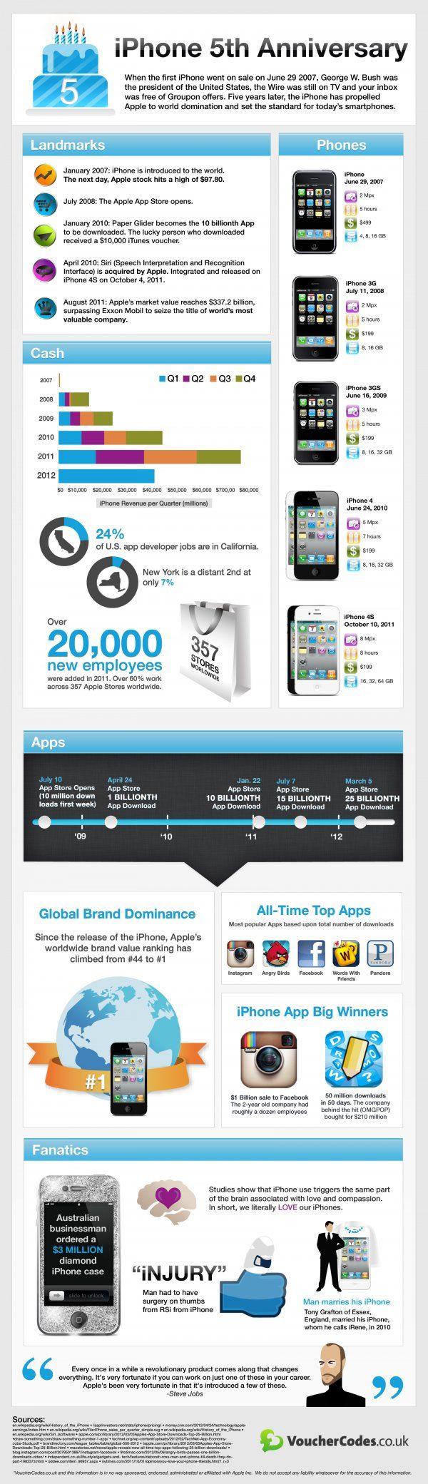 iPhone llegó al mercado hace exactamente 5 años 30