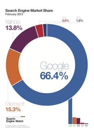 ¿Abandonará Yahoo! su buscador? 30