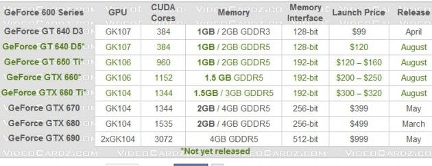 La gama media y baja de las gráficas Kepler de NVIDIA llegan en agosto 29