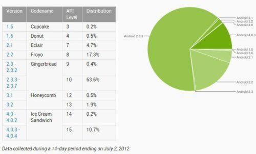Android 4.0 ICS, en uno de cada 10 smartphones con Android 30