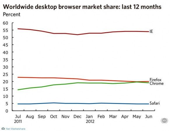 Firefox supera en cuota de mercado a Chrome en junio de 2012 29