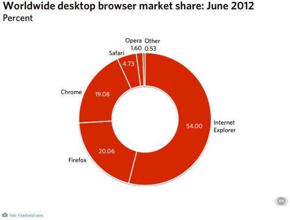 Firefox supera en cuota de mercado a Chrome en junio de 2012 28