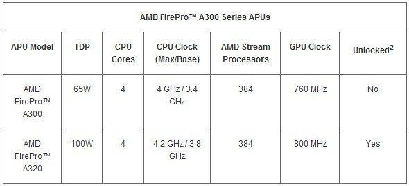 AMD lanza su APU profesional AMD FirePro 31
