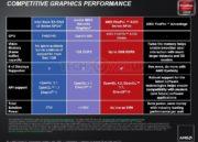 AMD lanza su APU profesional AMD FirePro 50