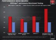 AMD lanza su APU profesional AMD FirePro 54