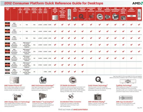AMD confirma los nuevos procesadores FX 'Vishera' 31