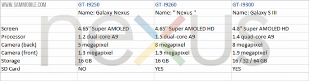 Primeros datos del próximo smartphone Google Nexus 30