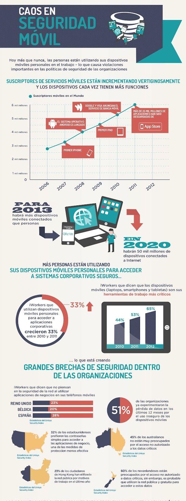 La seguridad en dispositivos móviles, la gran amenaza en empresas 28